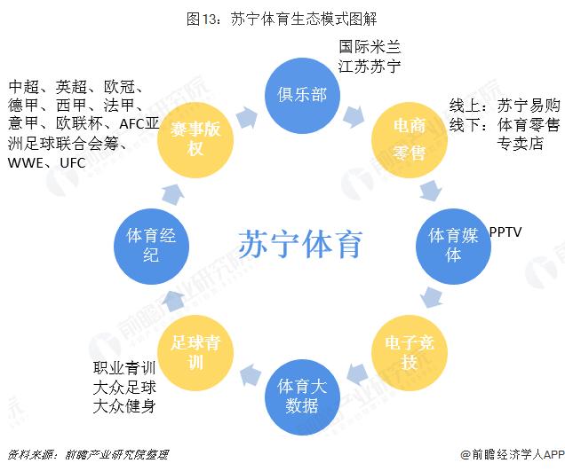 图13:苏宁体育生态模式图解