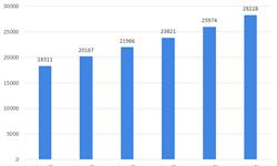 2018年中国休闲食品市场现状与发展趋势 卤?#35835;?#22836;品牌优势明显【组图】