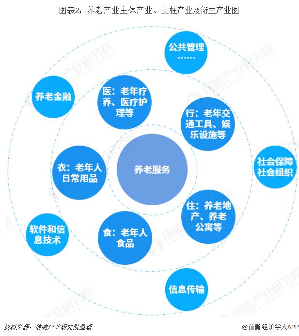 图表2:养老产业主体产业、支柱产业及衍生产业图