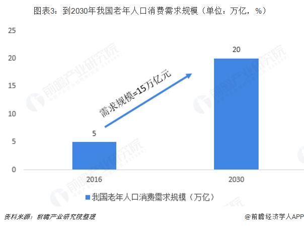 图表3:到2030年我国老年人口消费需求规模(单位:万亿,%)