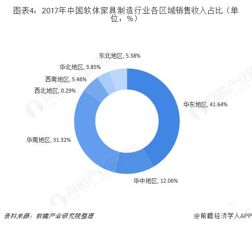 图表4:2017年中国软体家具制造行业各区域销售收入占比(单位:%)