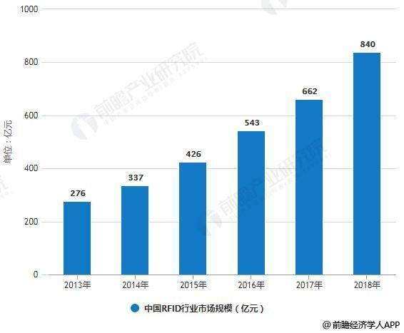 2013-2018年中国RFID行业市场规模统计情况及预测