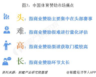 图7:中国体育赞助市场痛点