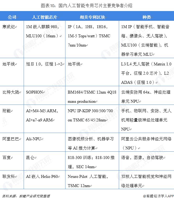 图表10:国内人工智能专用芯片主要竞争者介绍