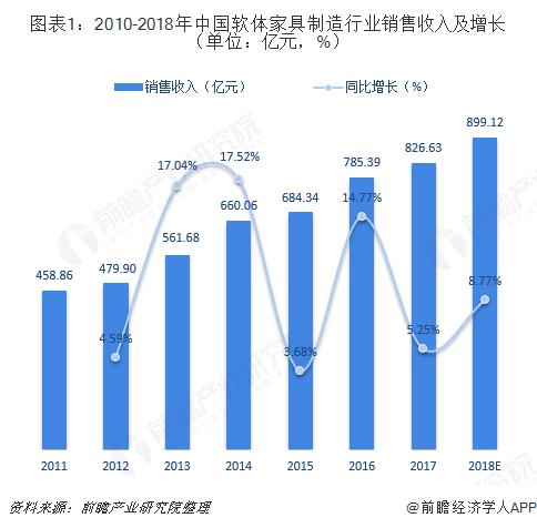 图表1:2010-2018年中国软体家具制造行业销售收入及增长(单位:亿元,%)