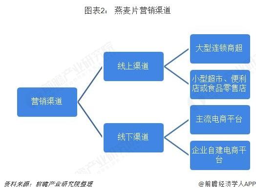 图表2: 燕麦片营销渠道