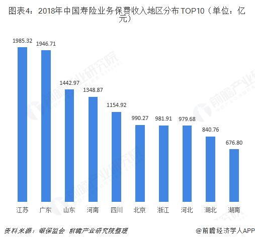 图表4:2018年中国寿险业务保费收入地区分布TOP10(单位:亿元)