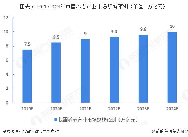 图表5:2019-2024年中国养老产业市场规模预测(单位:万亿元)