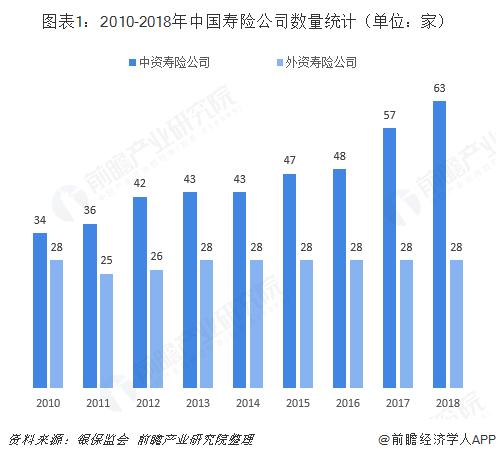 图表1:2010-2018年中国寿险公司数量统计(单位:家)