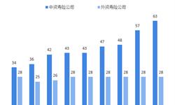 2018年人寿保险行业市场竞争格局与发展趋势分析 中、外资寿?#23637;?#21496;并存【组图】