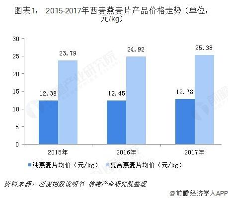 图表1: 2015-2017年西麦燕麦片产品价格走势(单位:元/kg)