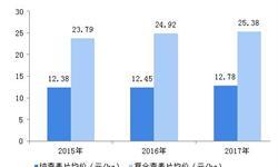 2018年中国燕麦片行业市场概况和发展前景分析,营养不发胖的燕麦片成市场新宠【组图】