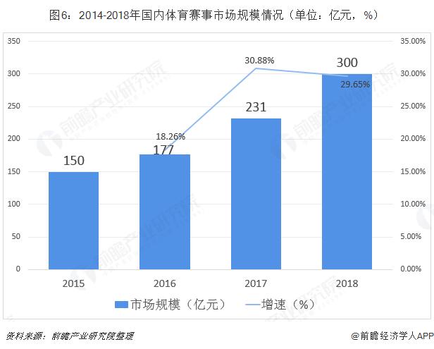 图6:2014-2018年国内体育赛事市场规模情况(单位:亿元,%)