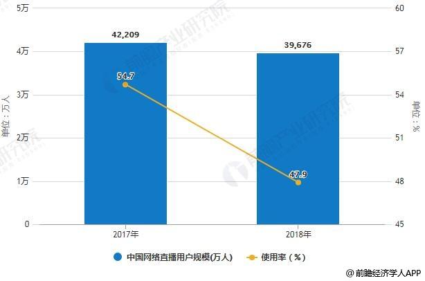 2017-2018年中国网络直播用户规模及使用率统计情况
