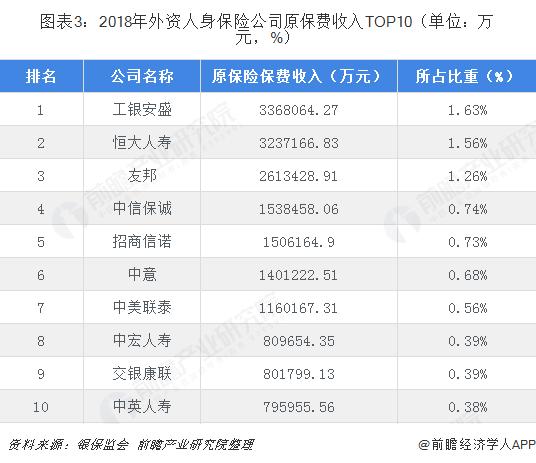 图表3:2018年外资人身保险公司原保费收入TOP10(单位:万元,%)