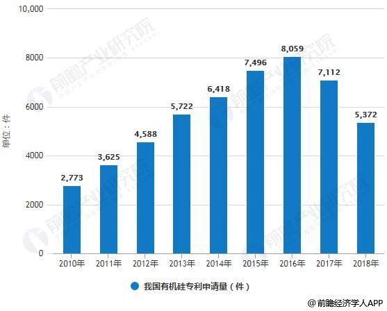 2010-2018年我国有机硅专利申请量统计情况