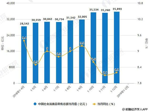 2018-2019年1-2月中国社会消费品零售总额统计及增长情况