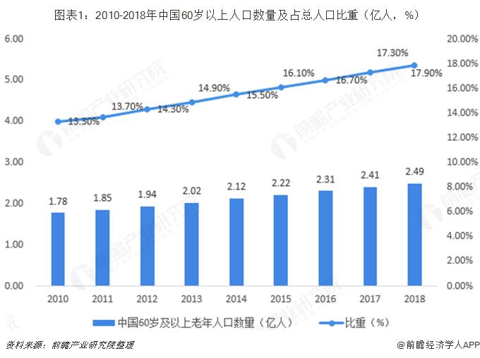图表1:2010-2018年中国60岁以上人口数量及占总人口比重(亿人,%)