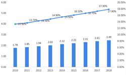 2018年<em>养老</em>产业市场规模与发展前景分析 市场需求仍将提升【组图】