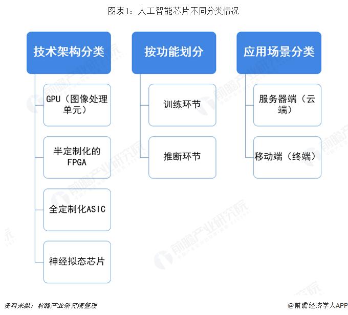 图表1:人工智能芯片不同分类情况
