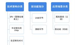 预见2019:《中国人工<em>智能</em>芯片产业全景图谱》(附产业布局、市场现状、竞争格局、融资情况等)