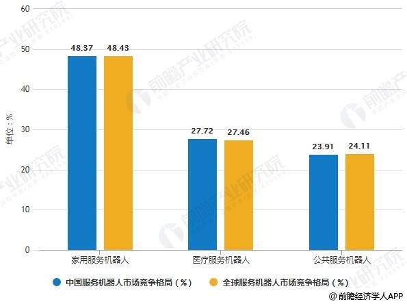 2018年全球与中国服务机器人市场竞争格局分析情况
