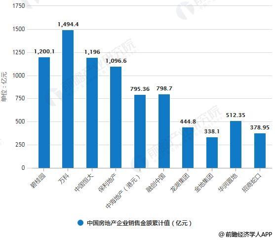 2019年3月中国房地产企业销售业绩统计情况