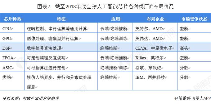 图表7:截至2018年底全球人工智能芯片各种类厂商布局情况