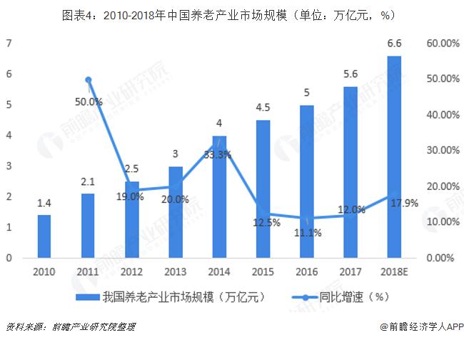 图表4:2010-2018年中国养老产业市场规模(单位:万亿元,%)
