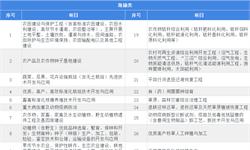 重磅解读!2019国家发改委农林业《产业结构调整指导目录(征求意见稿)》