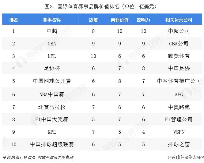 图8:国际体育赛事品牌价值排名(单位:亿美元)