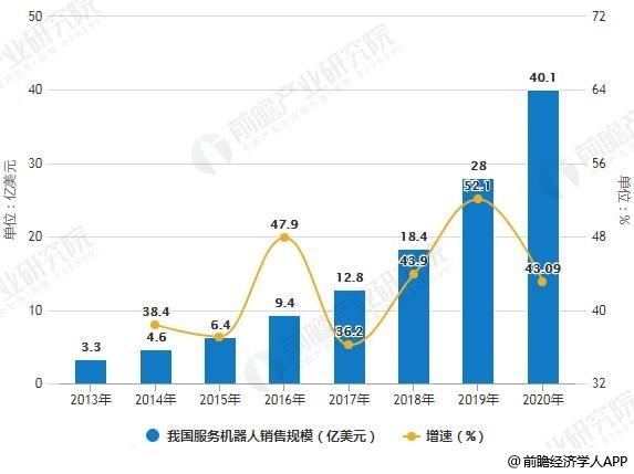 2013-2020年我国服务机器人市场规模统计及增长情况预测