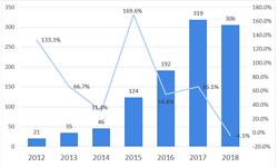 2019年危废行业技术发展现状分析与发展趋势 废水污泥<em>处理</em>成危废行业技术创新方向【组图】