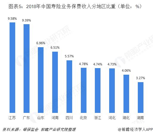 图表5:2018年中国寿险业务保费收入分地区比重(单位:%)