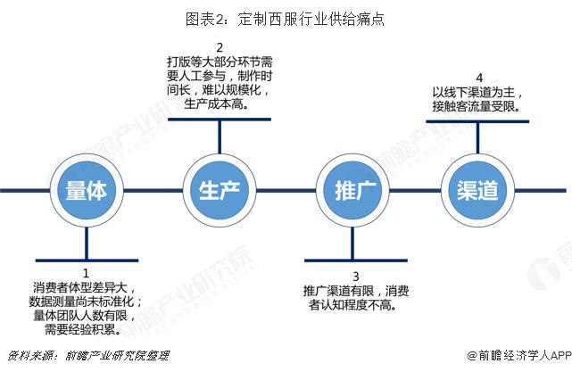 图表2:定制西服行业供给痛点