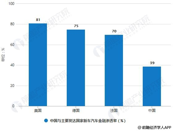 2017年中国与主要发达国家新车汽车金融渗透率统计情况