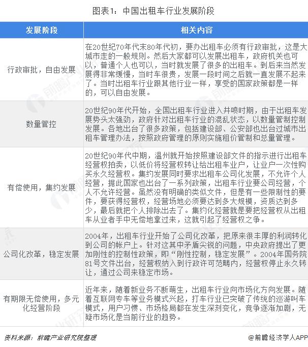 图表1:中国出租车行业发展阶段