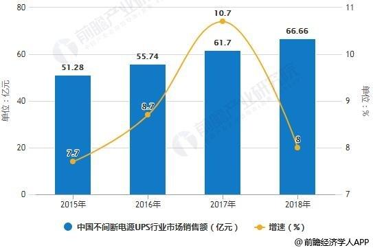 2015-2018年中国不间断电源(UPS)行业市场销售额统计及增长情况预测