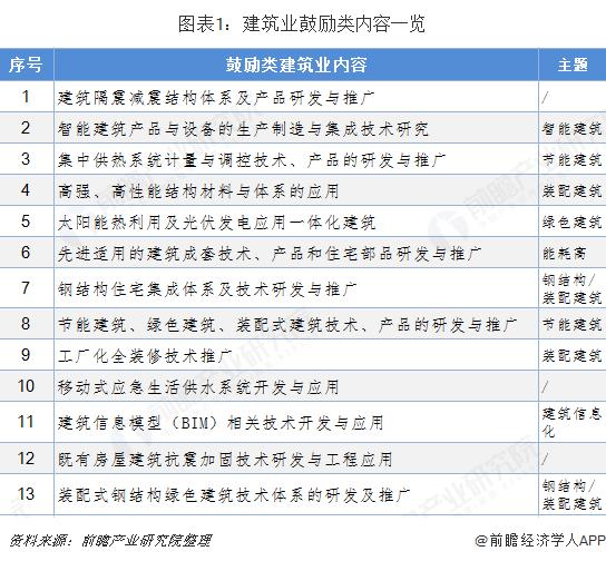图表1:建筑业鼓励类内容一览