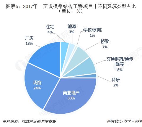 图表5:2017年一定规模钢结构工程项目中不同建筑类型占比(单位:%)