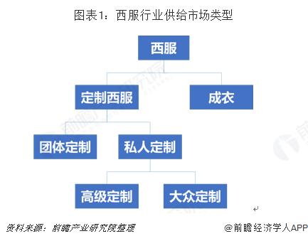 图表1:西服行业供给市场类型