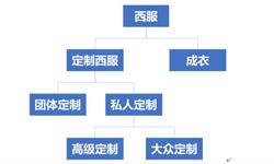 2018年中国<em>西服</em>行业市场发展现状分析  <em>雅</em><em>戈</em><em>尔</em><em>西服</em>市场占有率遥遥领先【组图】