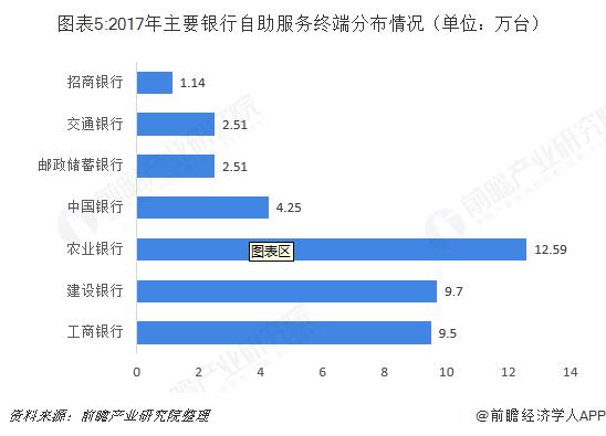 图表5:2017年主要银行自助服务终端分布情况(单位:万台)