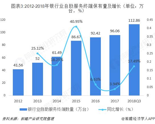 图表3:2012-2018年银行业自助服务终端保有量及增长(单位:万台,%)