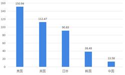 2018年中国休闲<em>食品</em>市场消费现状与发展趋势 行业消费格局发生转变【组图】