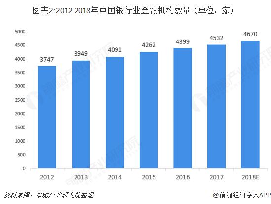 图表2:2012-2018年中国银行业金融机构数量(单位:家)