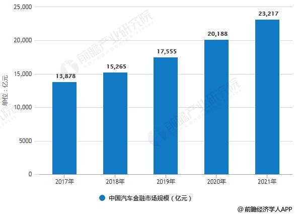 2017-2021年中国汽车金融市场规模统计情况及预测