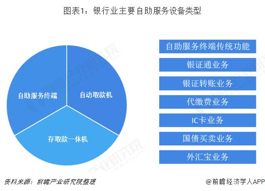 图表1:银行业主要自助服务设备类型