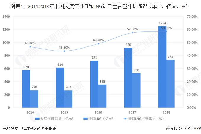 图表4:2014-2018年中国天然气进口和LNG进口量占整体比情况(单位:亿m³,%)