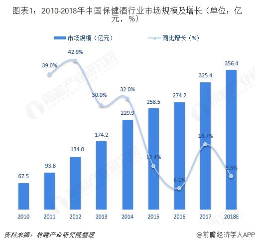 图表1:2010-2018年中国保健酒行业市场规模及增长(单位:亿元,%)